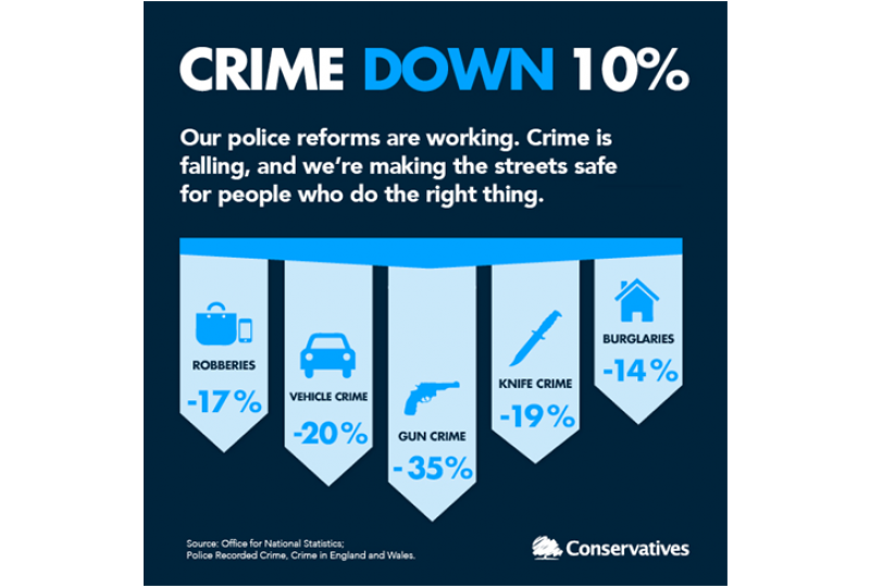 Drop In Local Crime Shows Police Reforms Are Working